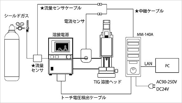機器構成例