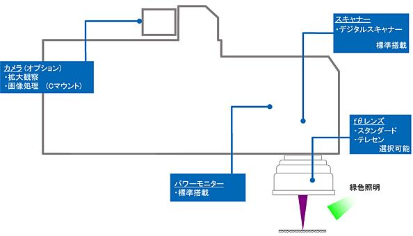 光学ブロック図