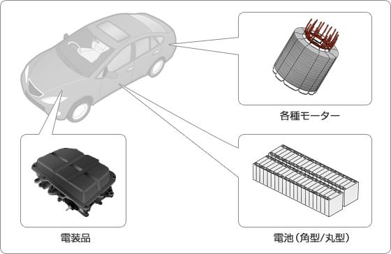 自動車業界における加工製品例