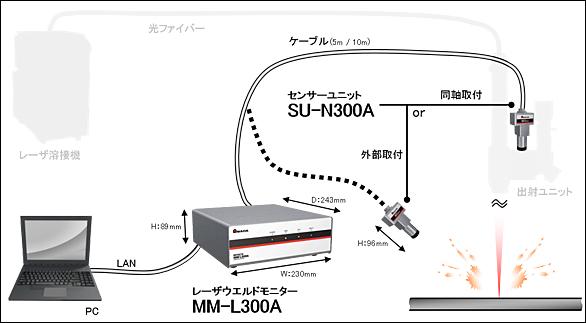 レーザー溶接モニター