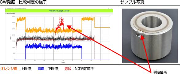 左:溶接モニター波形データ/右:溶接モニターサンプル