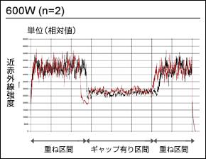 溶接モニター波形データ